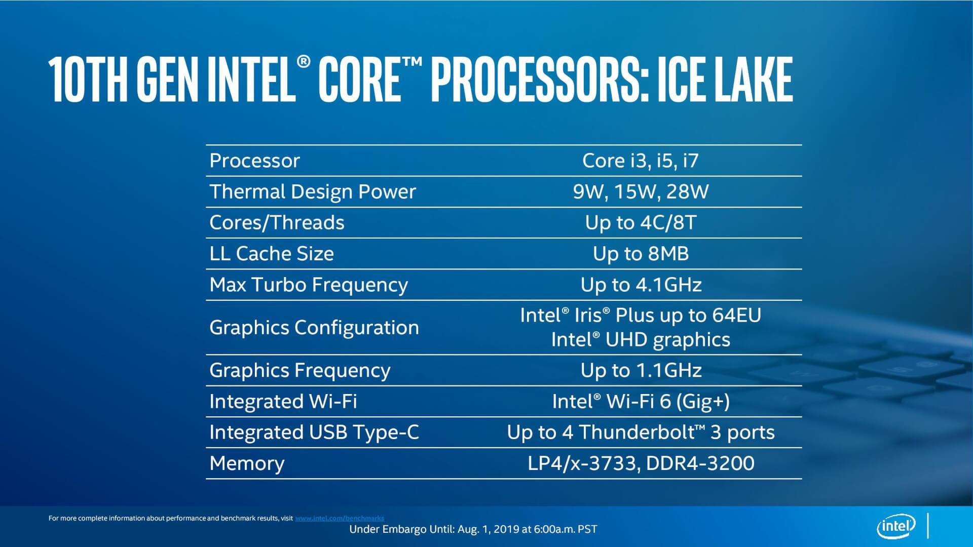 Intel 10th Ice Lake 10nm