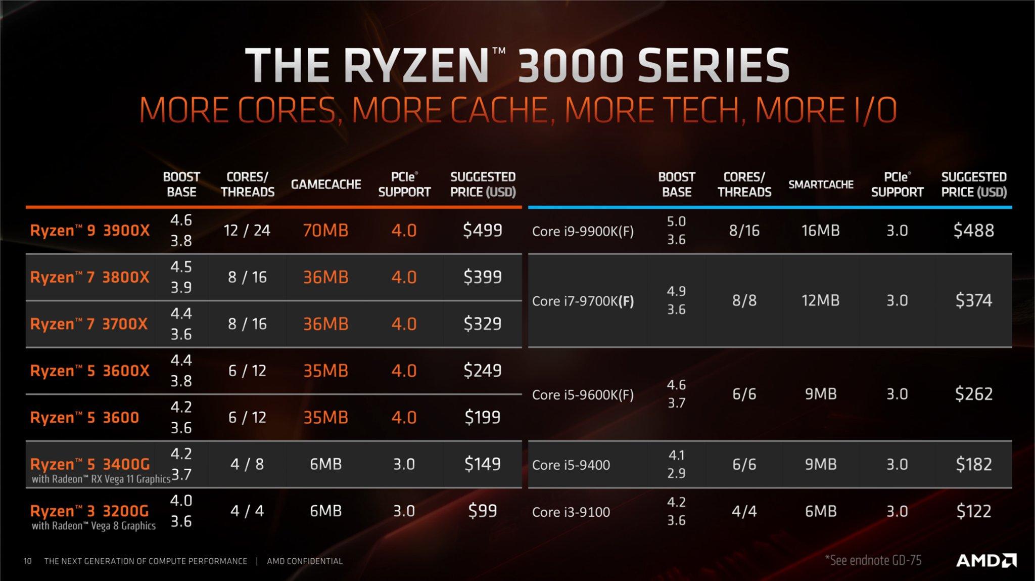 AMD مصر