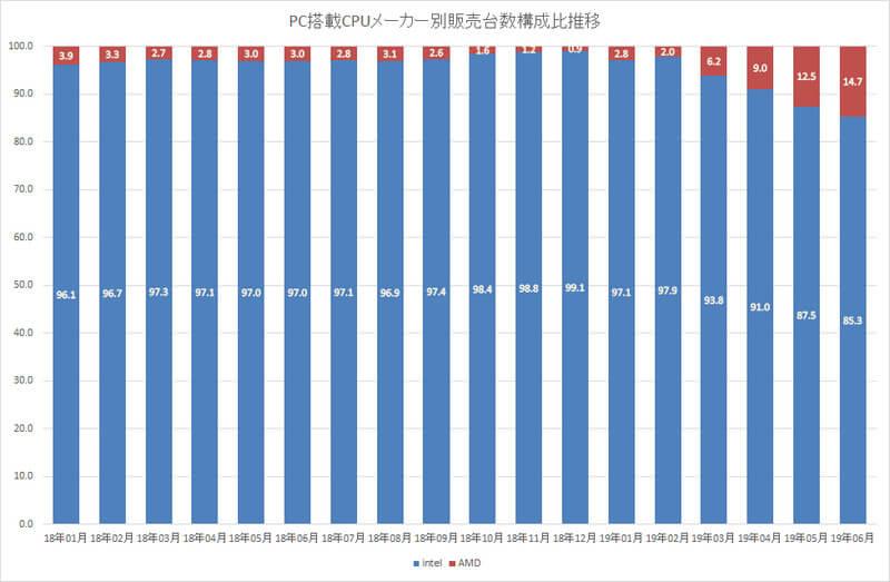 amd ryzen 3000 cpus Beat intel core cpu market share