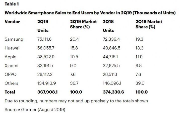 سوق الهواتف الذكية