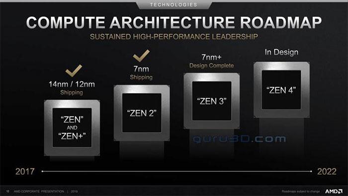 النجاح مستمر! خارطة عمل AMD الجديدة تؤكد العمل على معمارية Zen 4 و RDNA2
