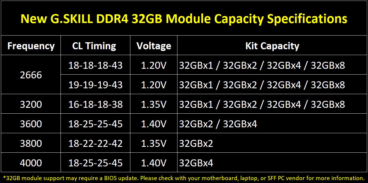 رام  32GB DDR4