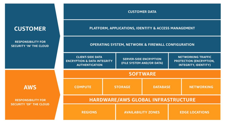 الحوسبة السحابية والألعاب الإلكترونية، الثنائي المثالي خدمات أمازون ويب سيرفيسز AWS