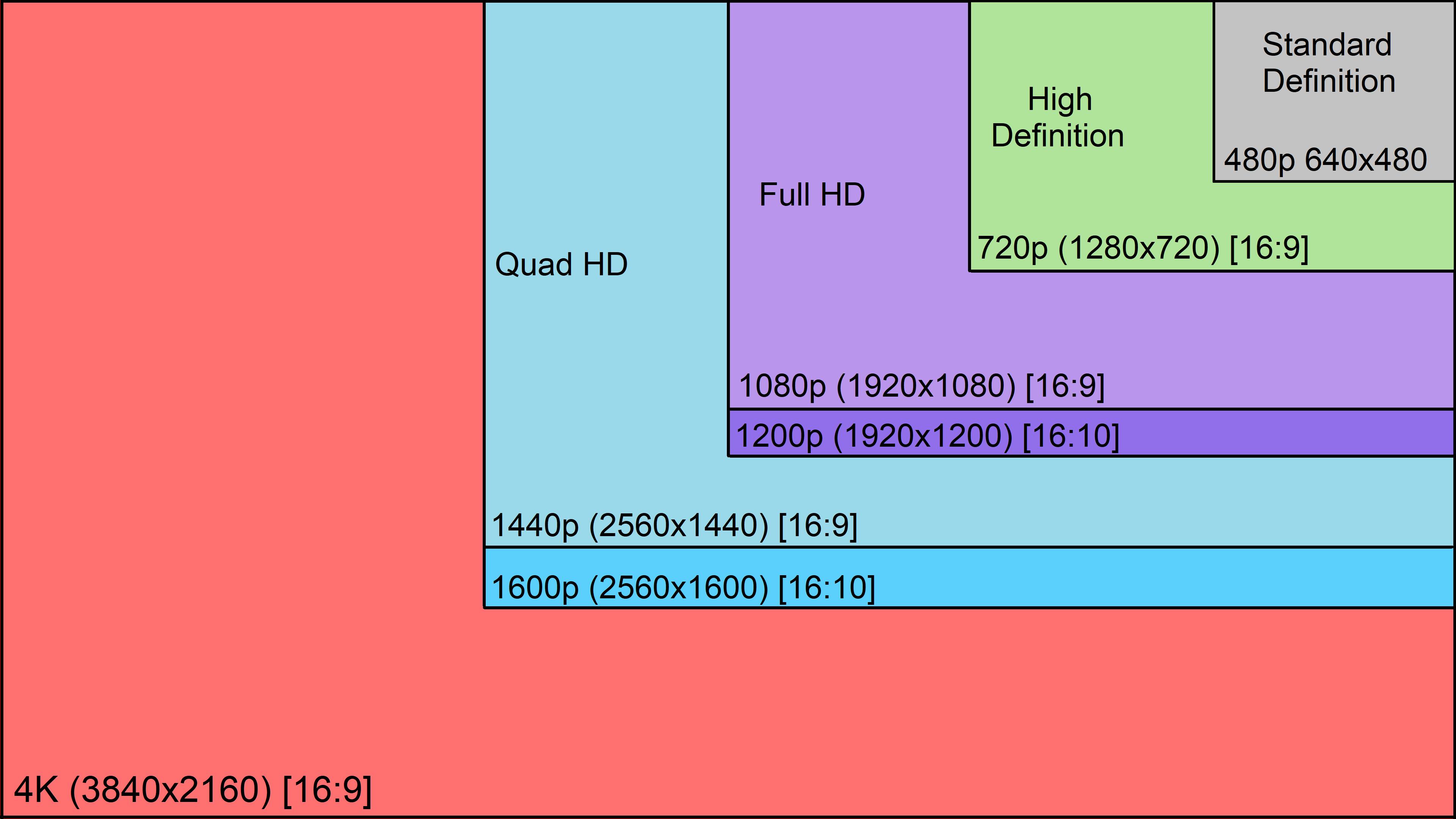 شاشة الكمبيوتر الالعاب