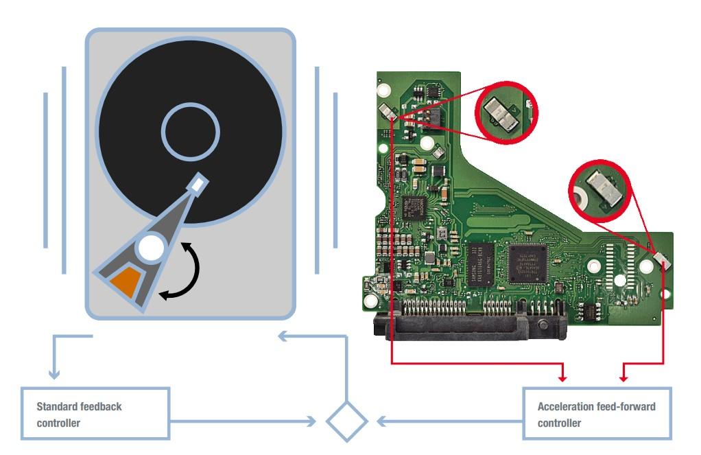 حساسات RV Sensors في أقراص Seagate SkyHawk