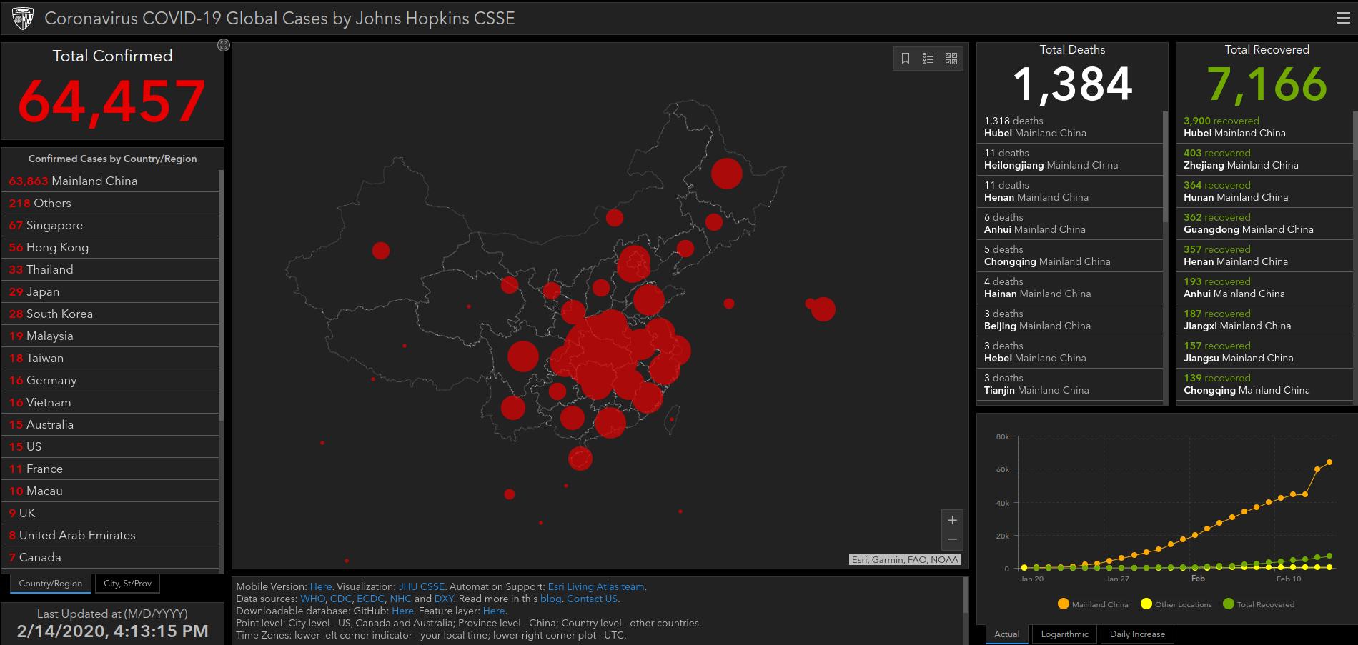 خريطة حية لاّخر المستجدات من منظمة الصحة العالمية