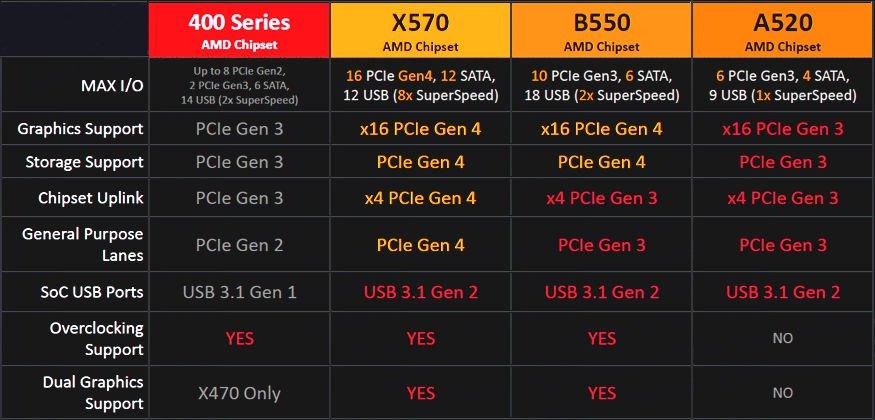 B550 AMD ASUS TUF