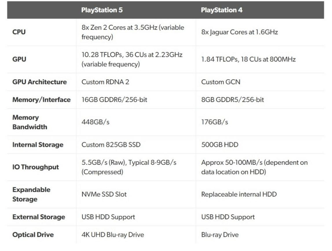 PS5 Xbox Series X Sony
