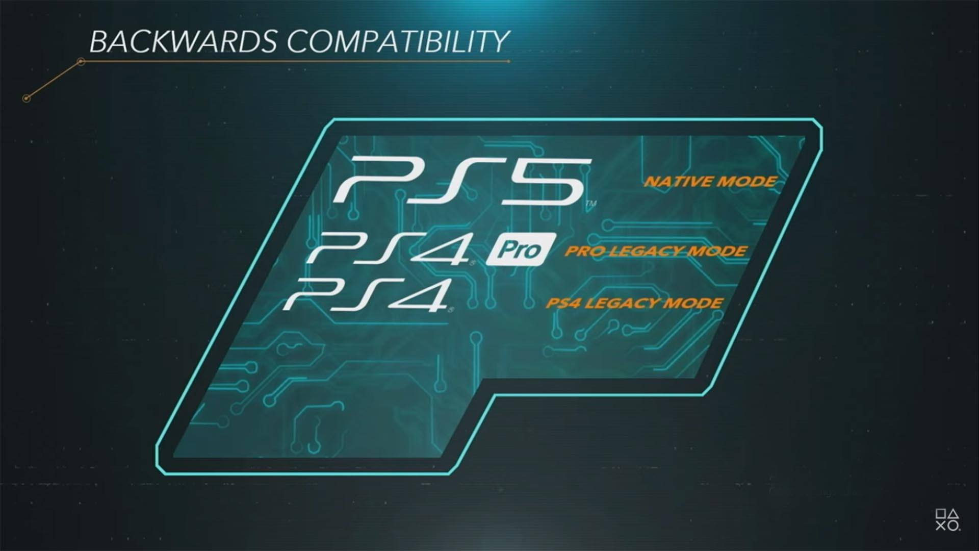 Sony PS5 Backward Compatibility