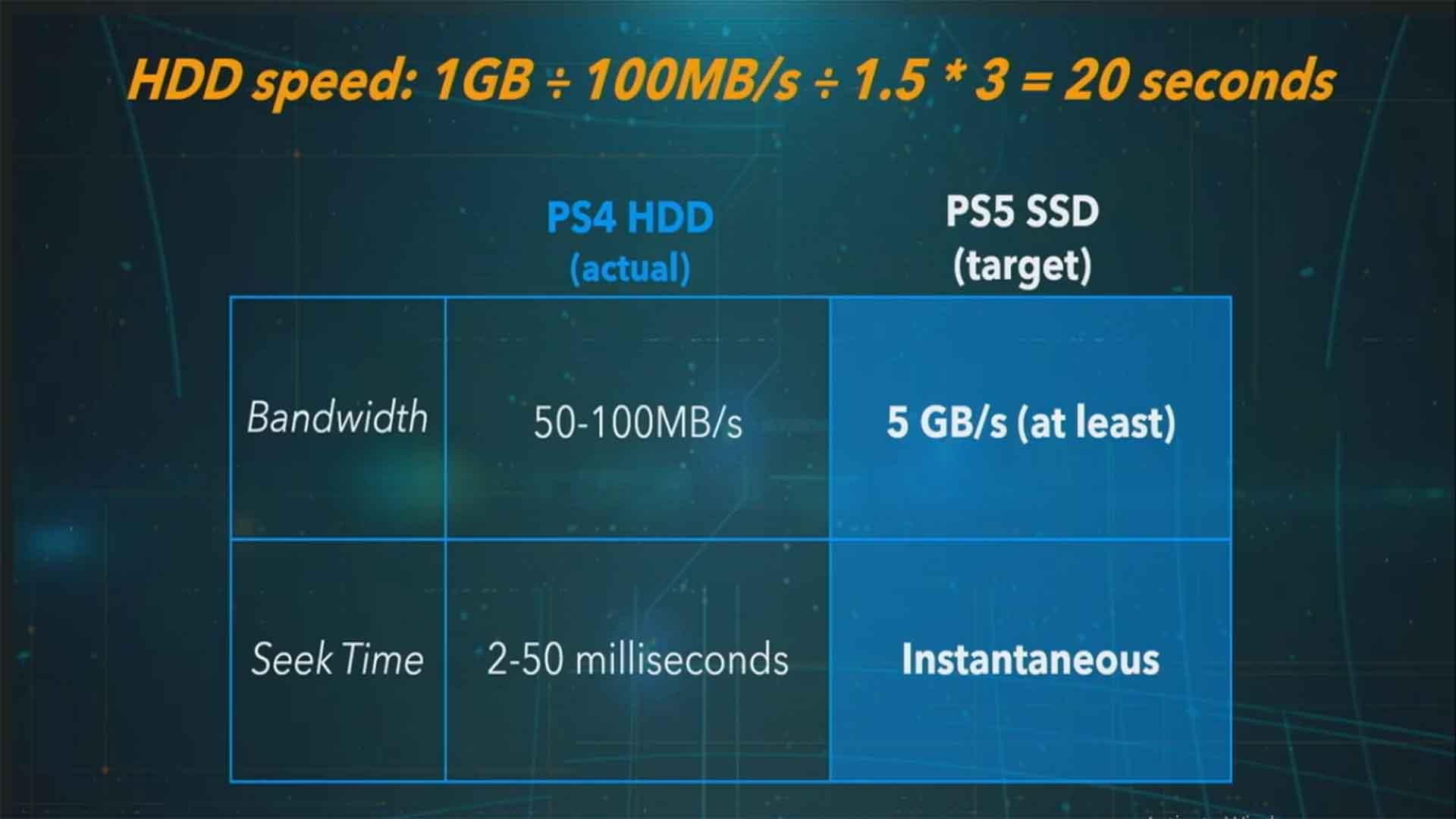 PS5 Sony SSD
