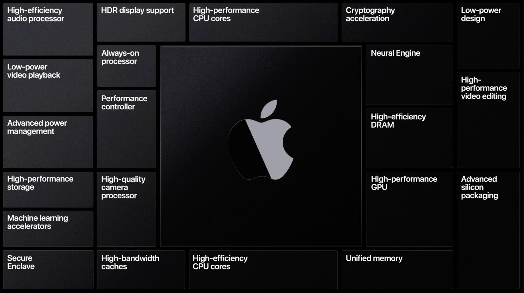 تسريبات : المعالج الرسومي من شركة Apple أسرع من عروض Intel المُدمجة