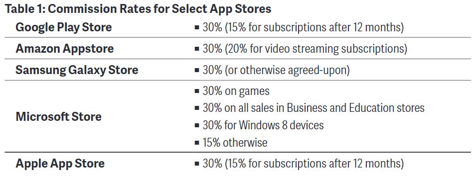نسبة العمولة في متاجر التطبيقات