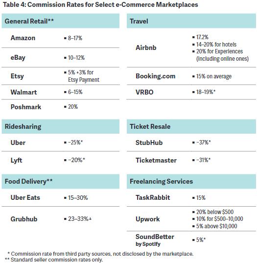 نسبة العمولة في الأسواق الإلكترونية