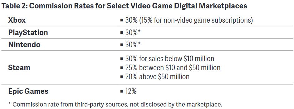نسبة العمولة في متاجر الألعاب