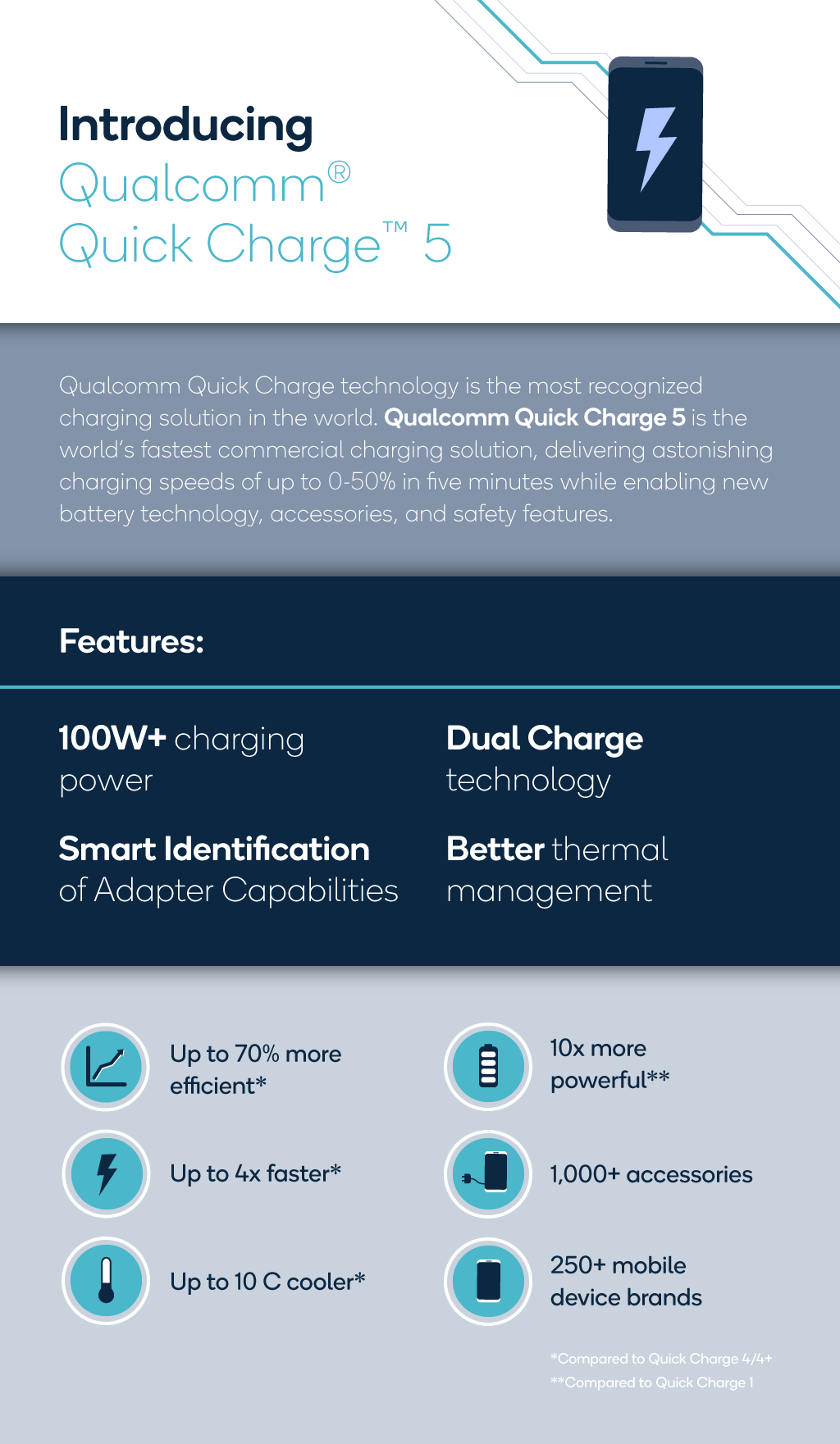 qc_quickcharge5_infographic