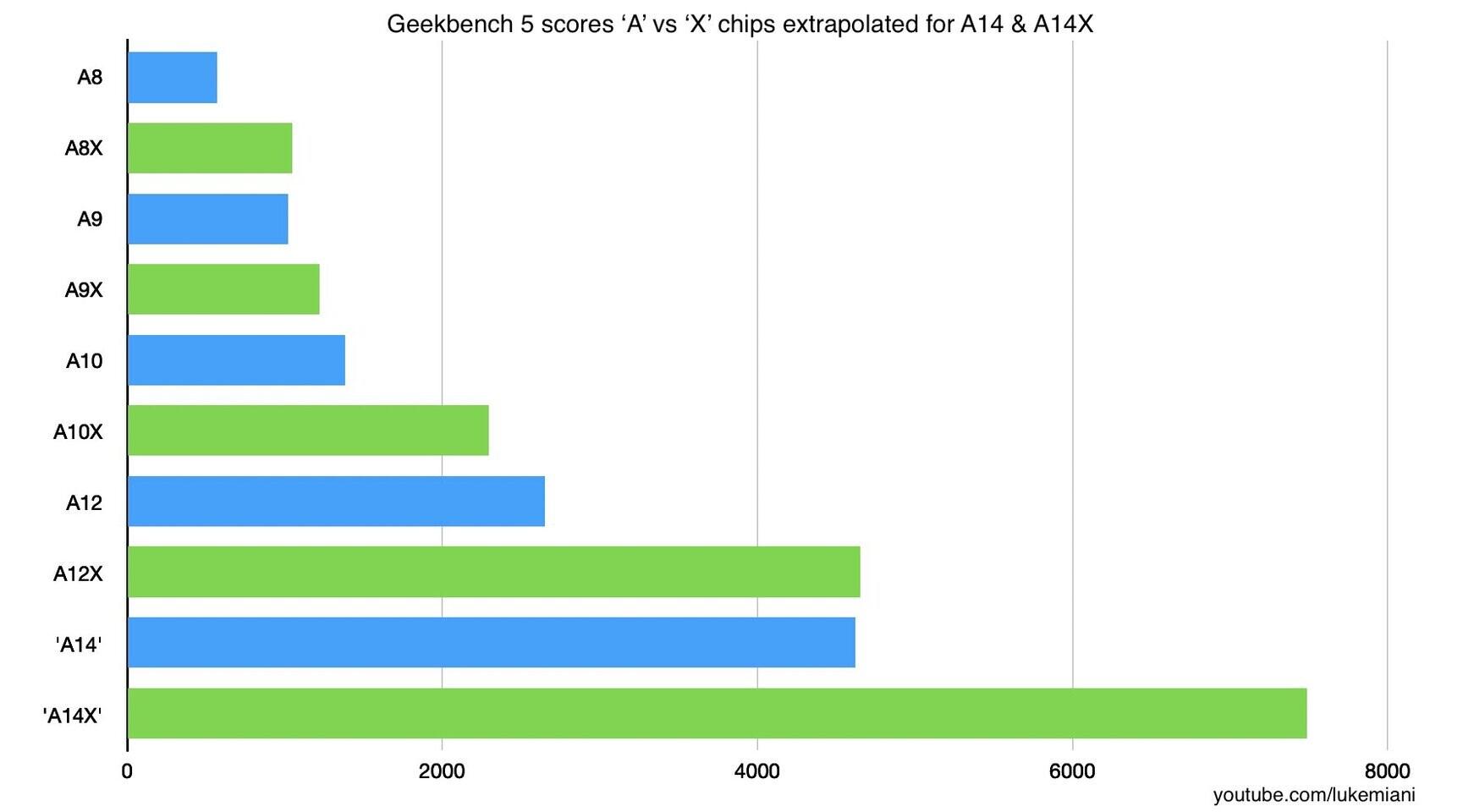 تسريبات: معالج Apple A14X Bionic قد يقارع معالج Intel Core i9-9880H !