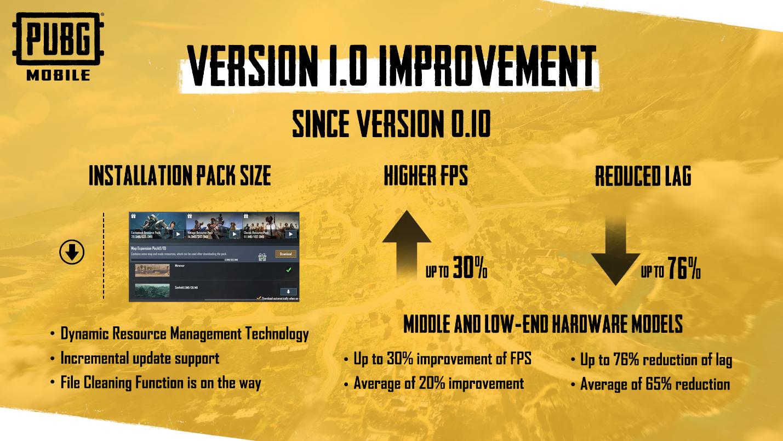 pubg mobile update 1.0