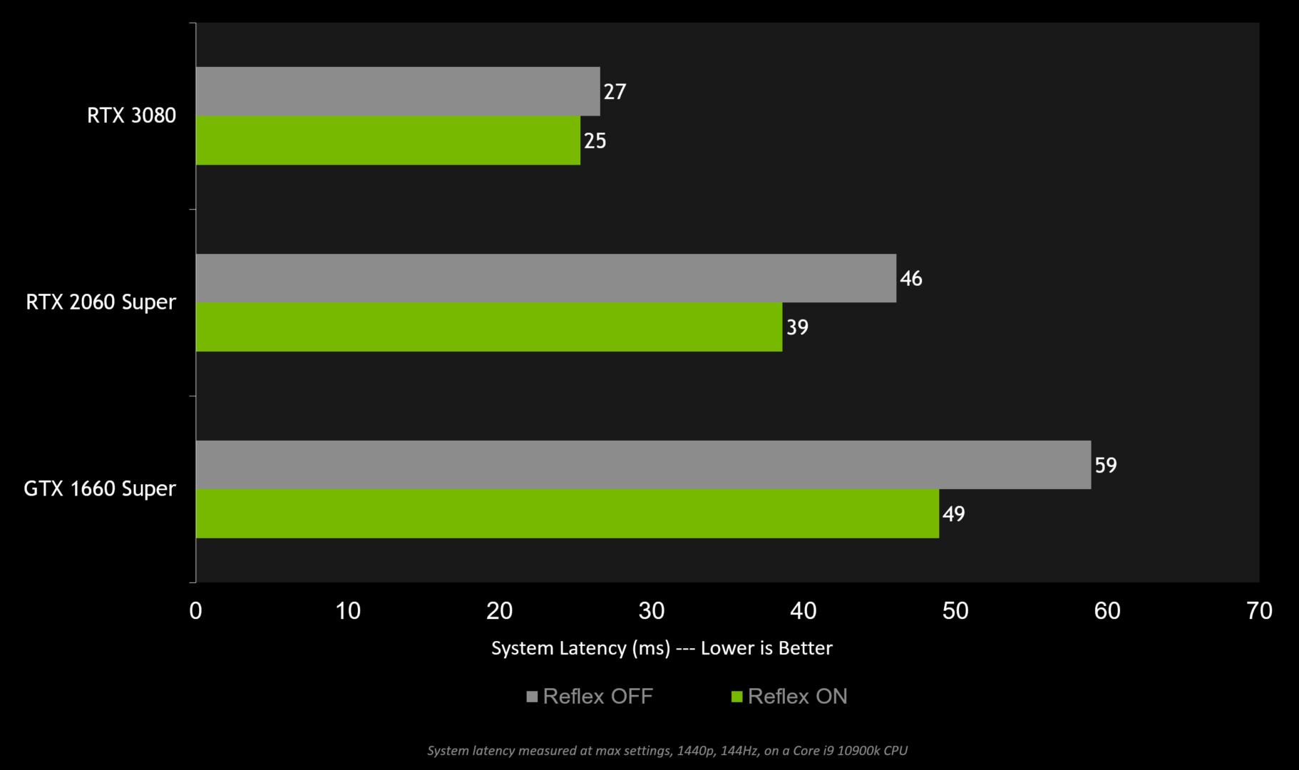 تقنية Reflex على بطاقات NVIDIA