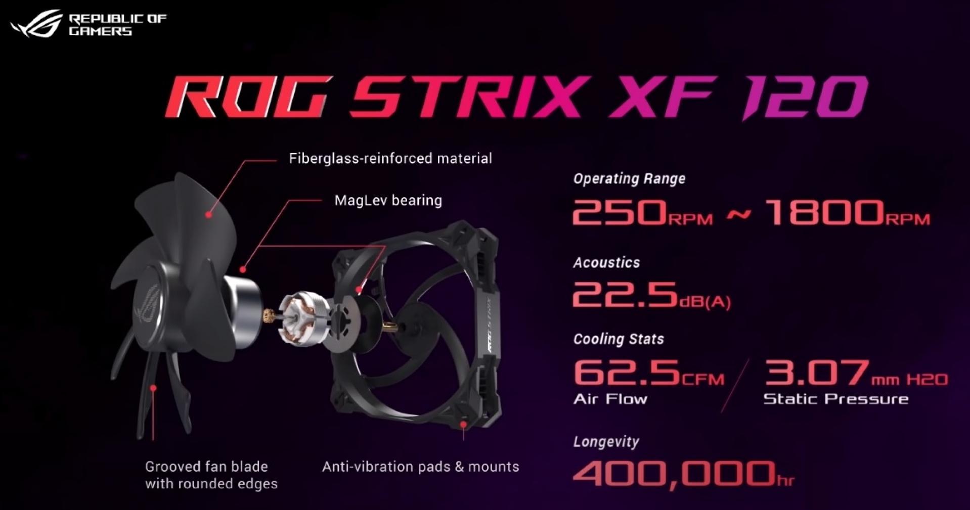 شركة ASUS تطلق مروحة ROG Strix XF 120 فائقة الهدوء الجديدة للاعبين