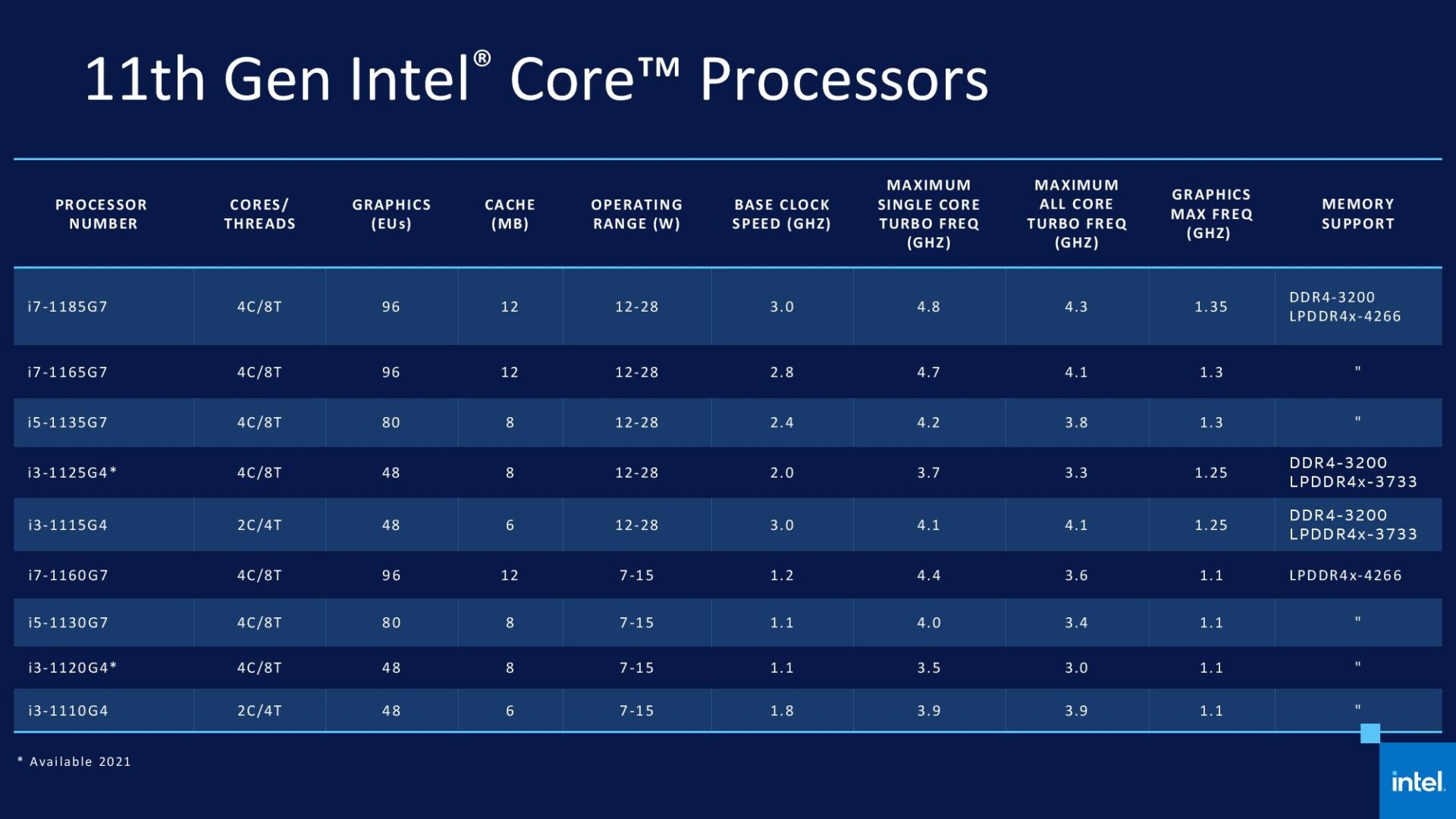Intel Tiger Lake CPUs