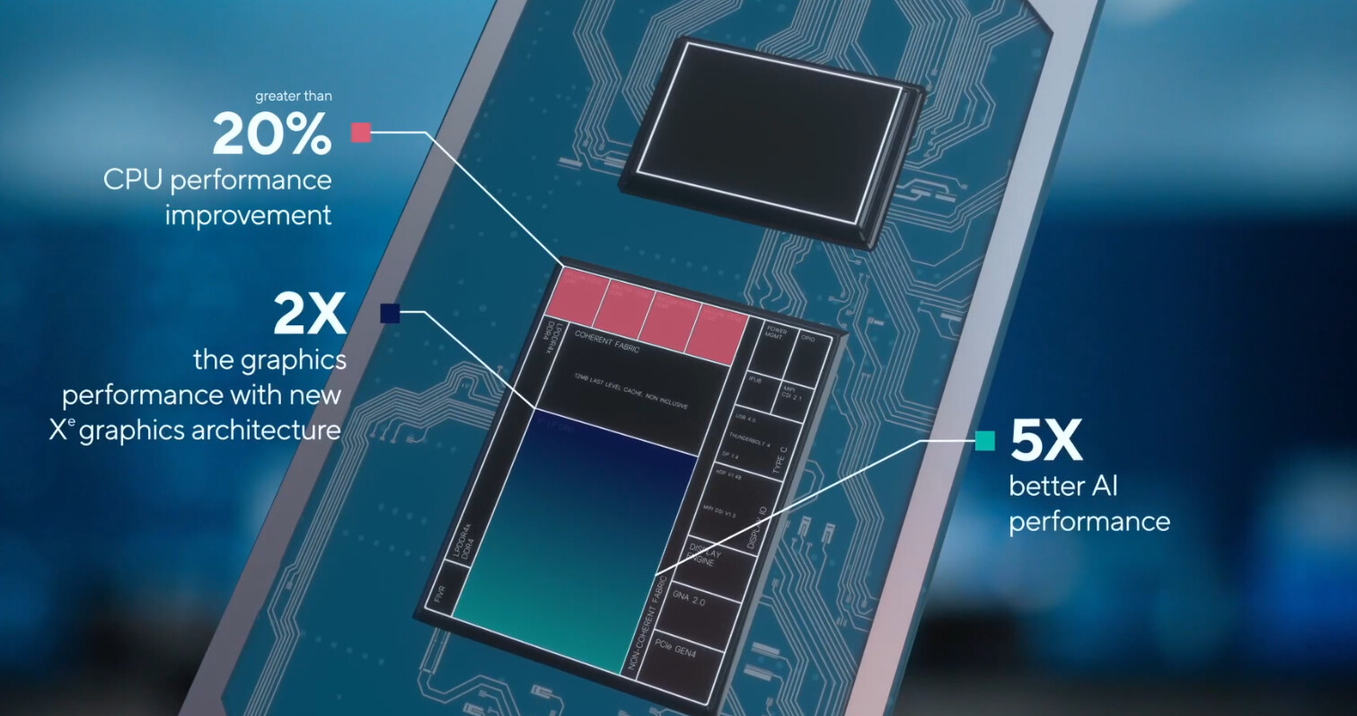 Intel Tiger Lake Performance Metrics