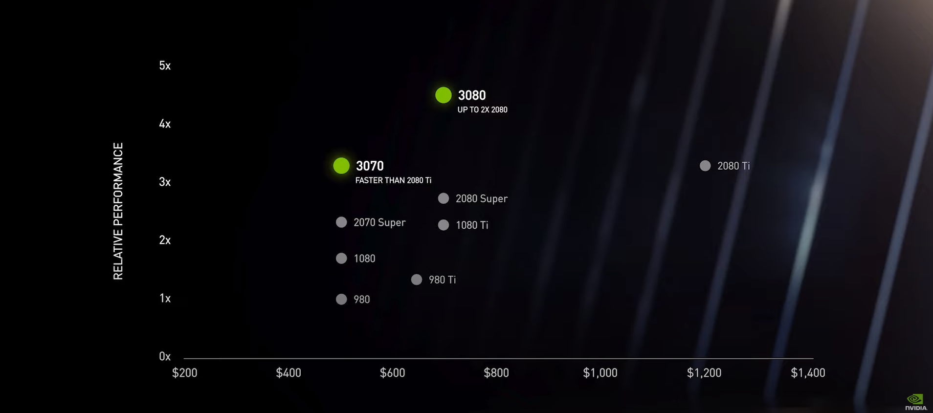 RTX Performance Numbers NVIDIA