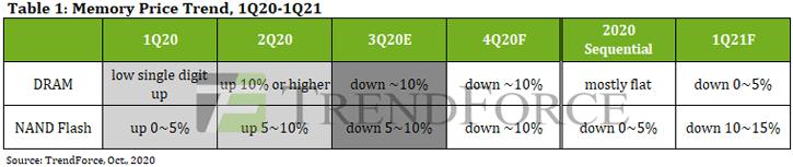 تقرير مؤسسة TrendForce يفيد بأن أسعار وحدات NAND Flash و DRAM ستنخفض