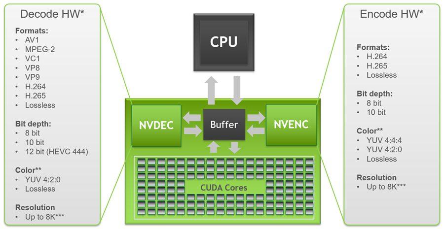 شركة NVIDIA تقوم بتحديث مصفوفة تشفير الفيديو مع معمارية Ampere