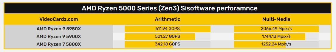معالجات Ryzen 5000 من شركة AMD تظهر في منصة اختبار Sisoftware
