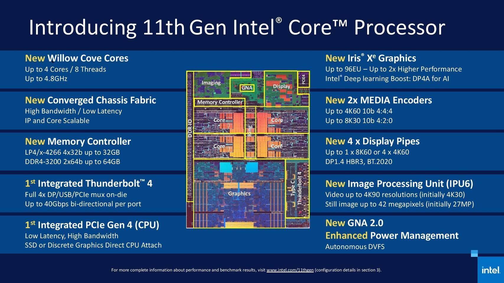 ظهور معالجات Tiger Lake-H المحمولة من شركة Intel على Userbenchmark