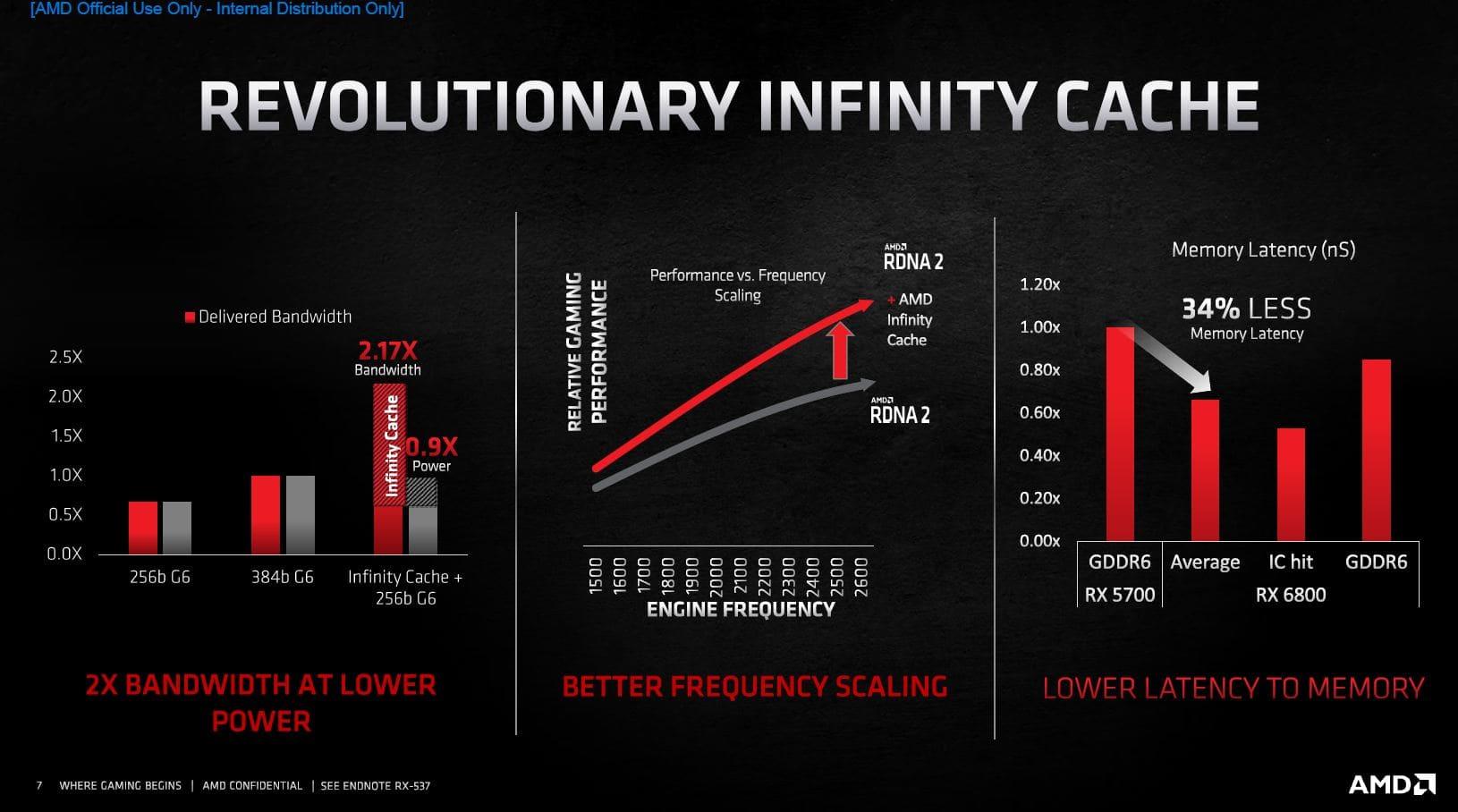 شركة AMD تكشف عن معمارية RDNA 2 و توفر بطاقات RX 6000 بشكل رسمي