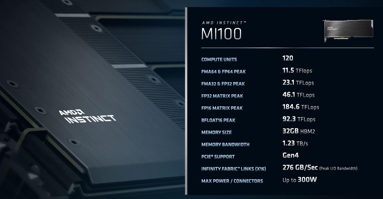 AMD INSTINCT MI100 Perf Figures