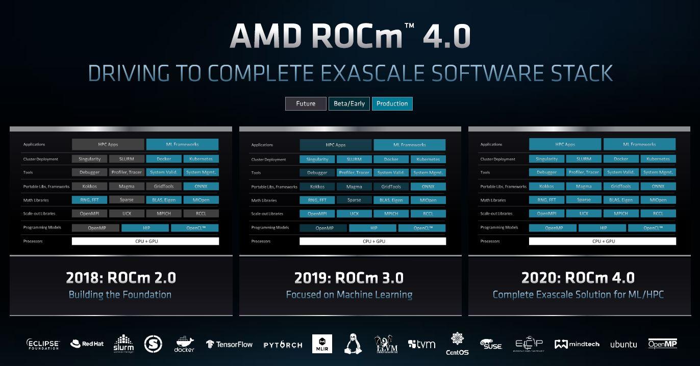 AMD ROCm