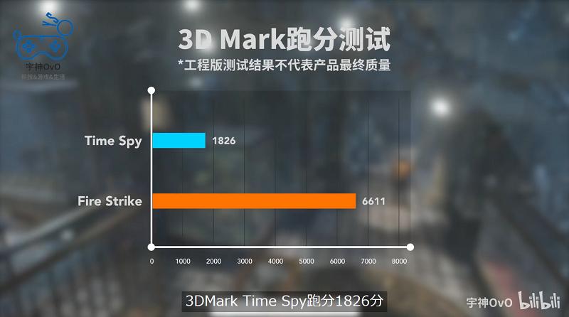 Iris Xe Max 3DMArk Intel
