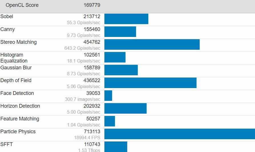تسريب أداء بطاقة Radeon RX 6900 XT مع GeekBench 5 يضعها خلف RTX 3090