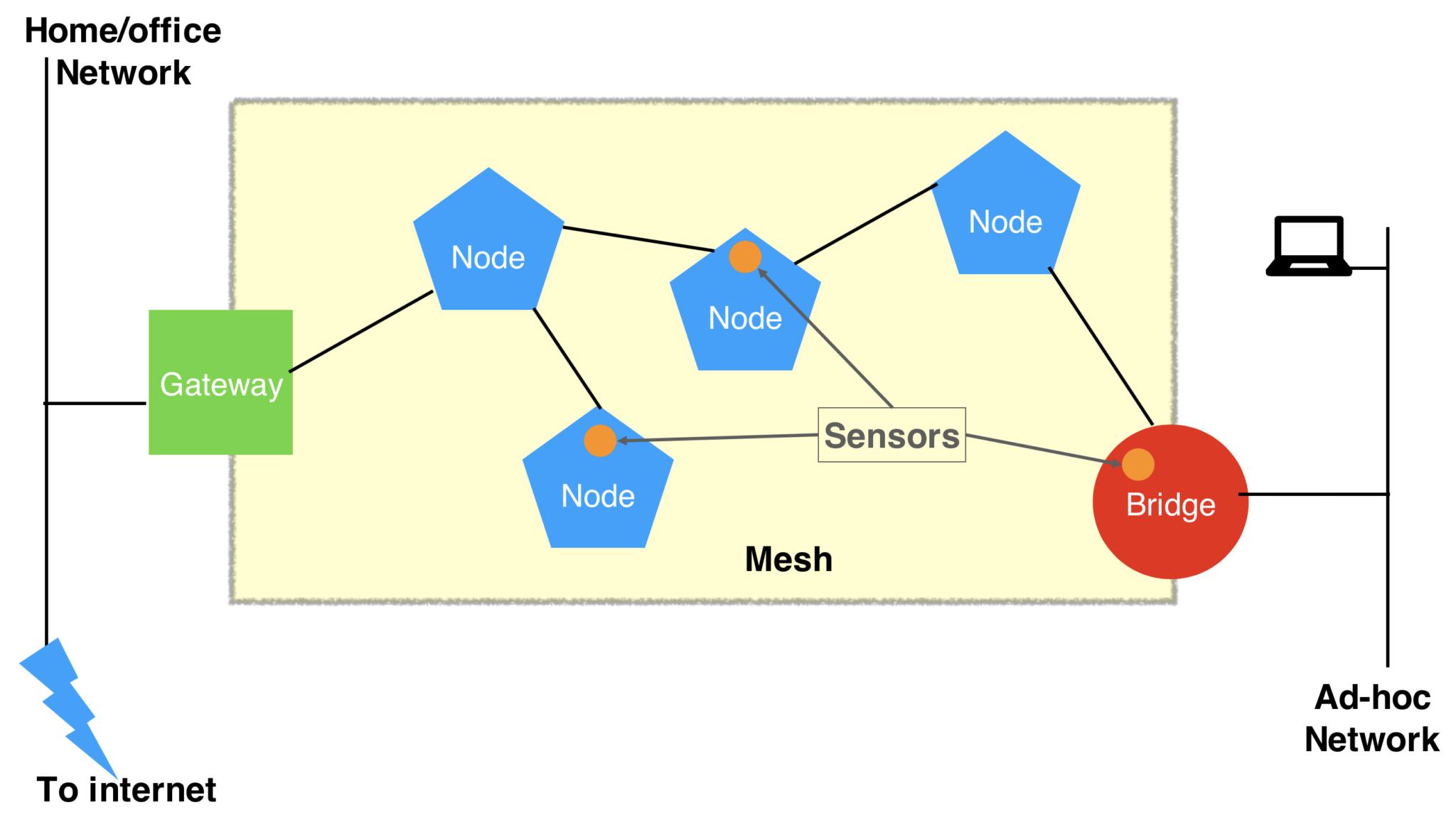 ما هي شبكات Mesh Networks ؟ ولماذا تعتبر تجربة اتصال الإنترنت الأفضل!