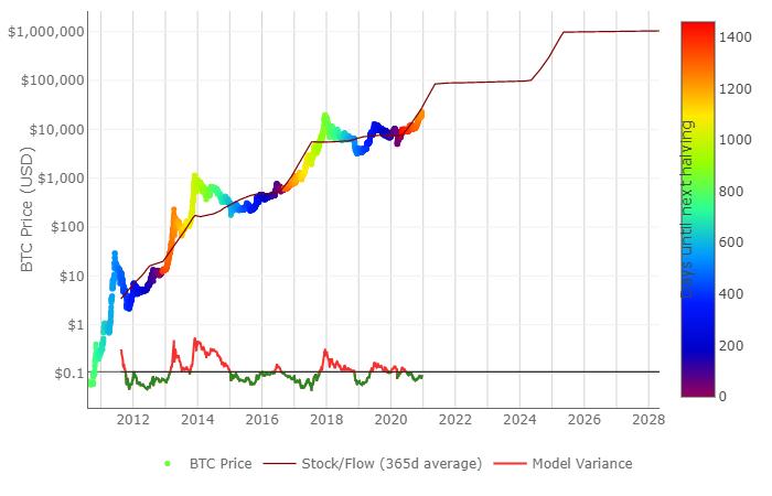 bitcoin سعر عملة بيتكوين