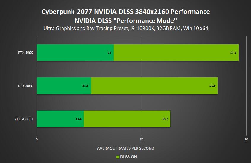 شركة NVIDIA تضيف تقنية DLSS للعبة Cyberpunk 2077 ومجموعة ألعاب أخرى