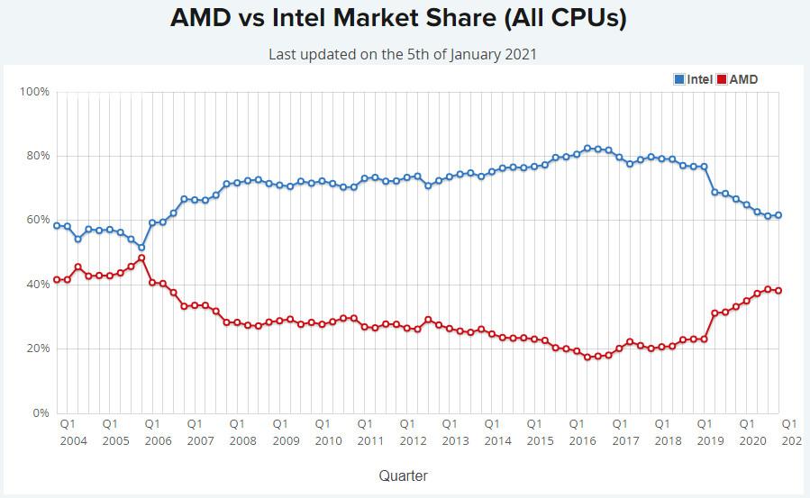 طبقاً لـ PassMark ، حصة شركة AMD السوقية للأجهزة المكتبية تعدت Intel