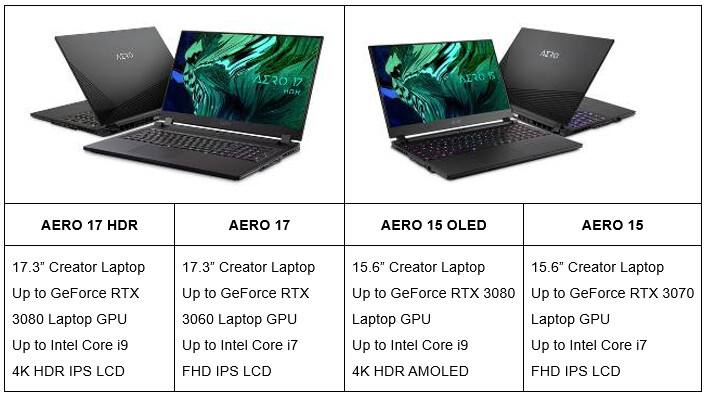 AERO RTX 30 Laptops