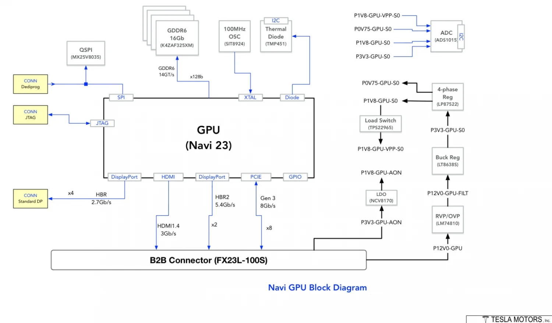 AMD Navi 23 Tesla