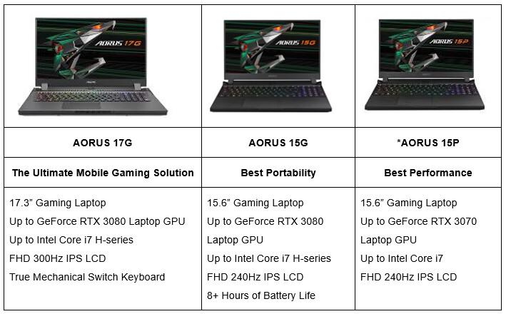 AORUS RTX 30 Laptops