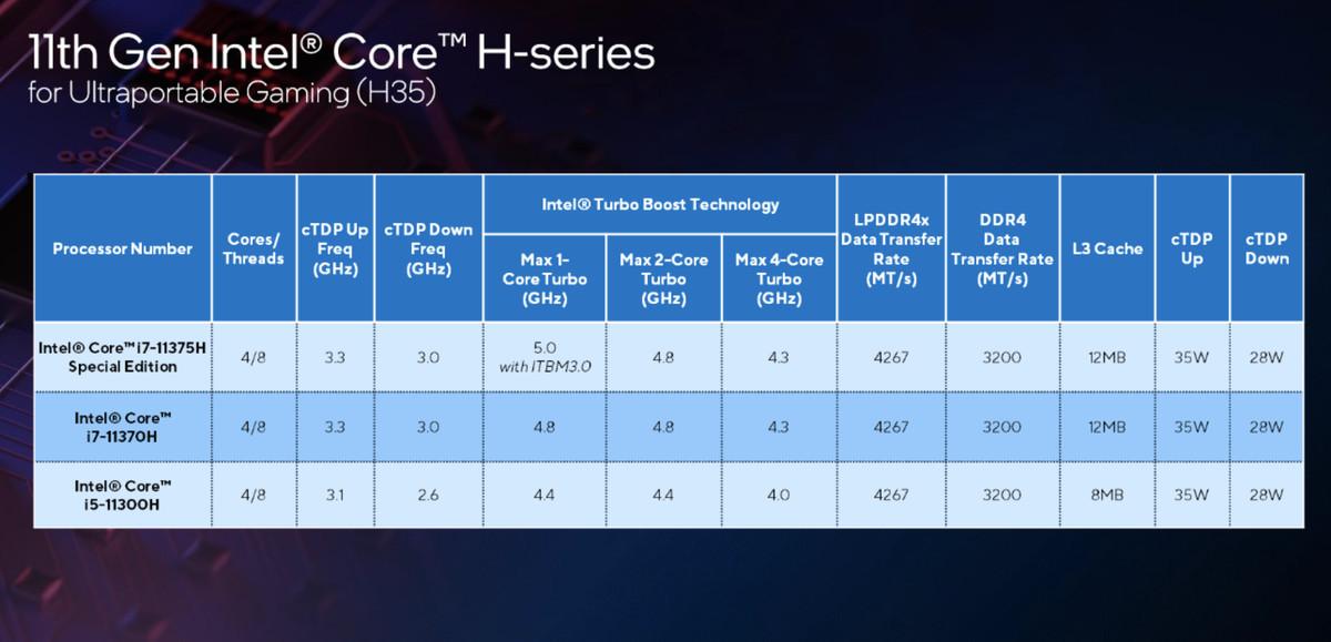 Intel H35 CPUS