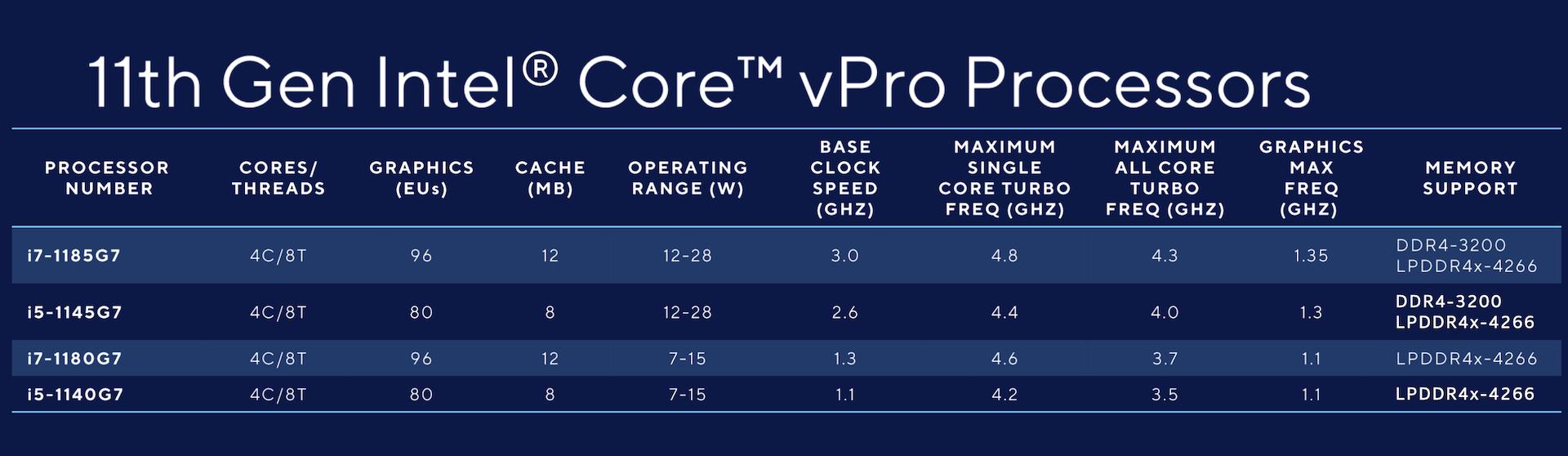 Intel vPRO cpus