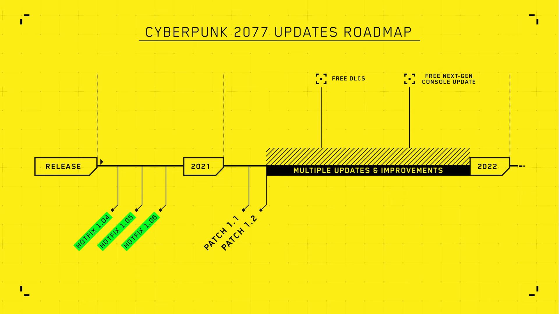 خطة الإستوديو هذا العام بعد إطلاق Cyberpunk 2077