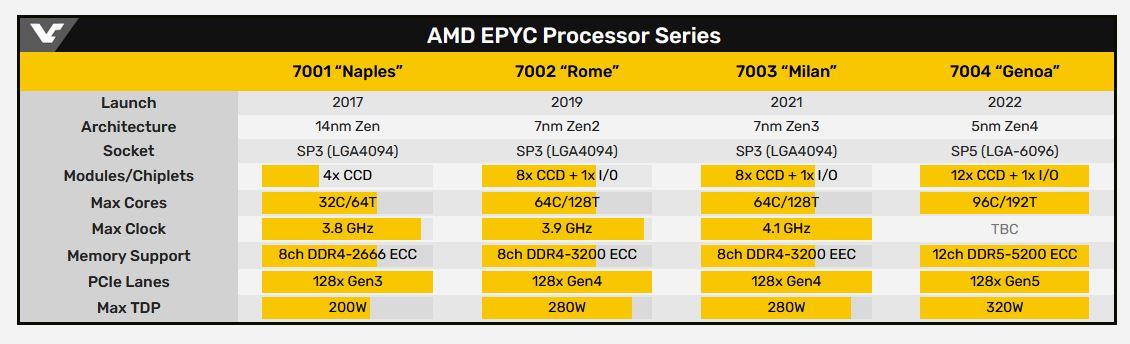 تسريب: معالجات AMD Genoa ستأتي بعدد 96 نواة Zen4 ودعم PCIe 5.0 و DDR5