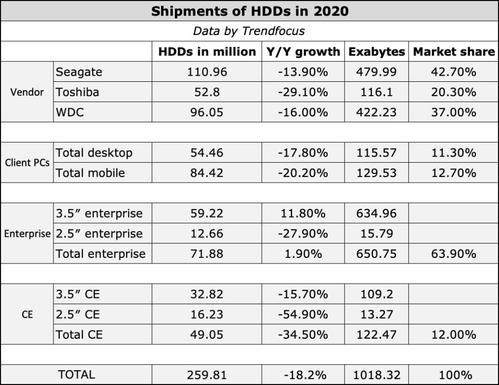 شحنات الهارد ديسك 2020