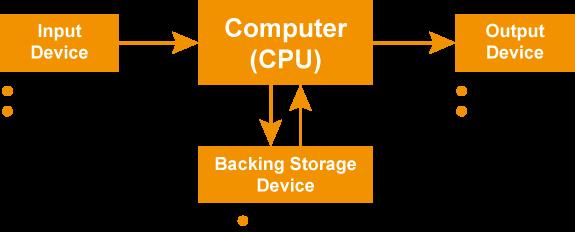 كيف بدأ الحاسوب: ما هو الكمبيوتر وما هي مبادئه الأساسية (الجزء 2)