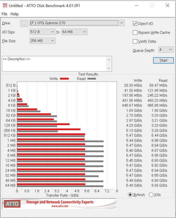 XPG S70 SSD ATTO Results
