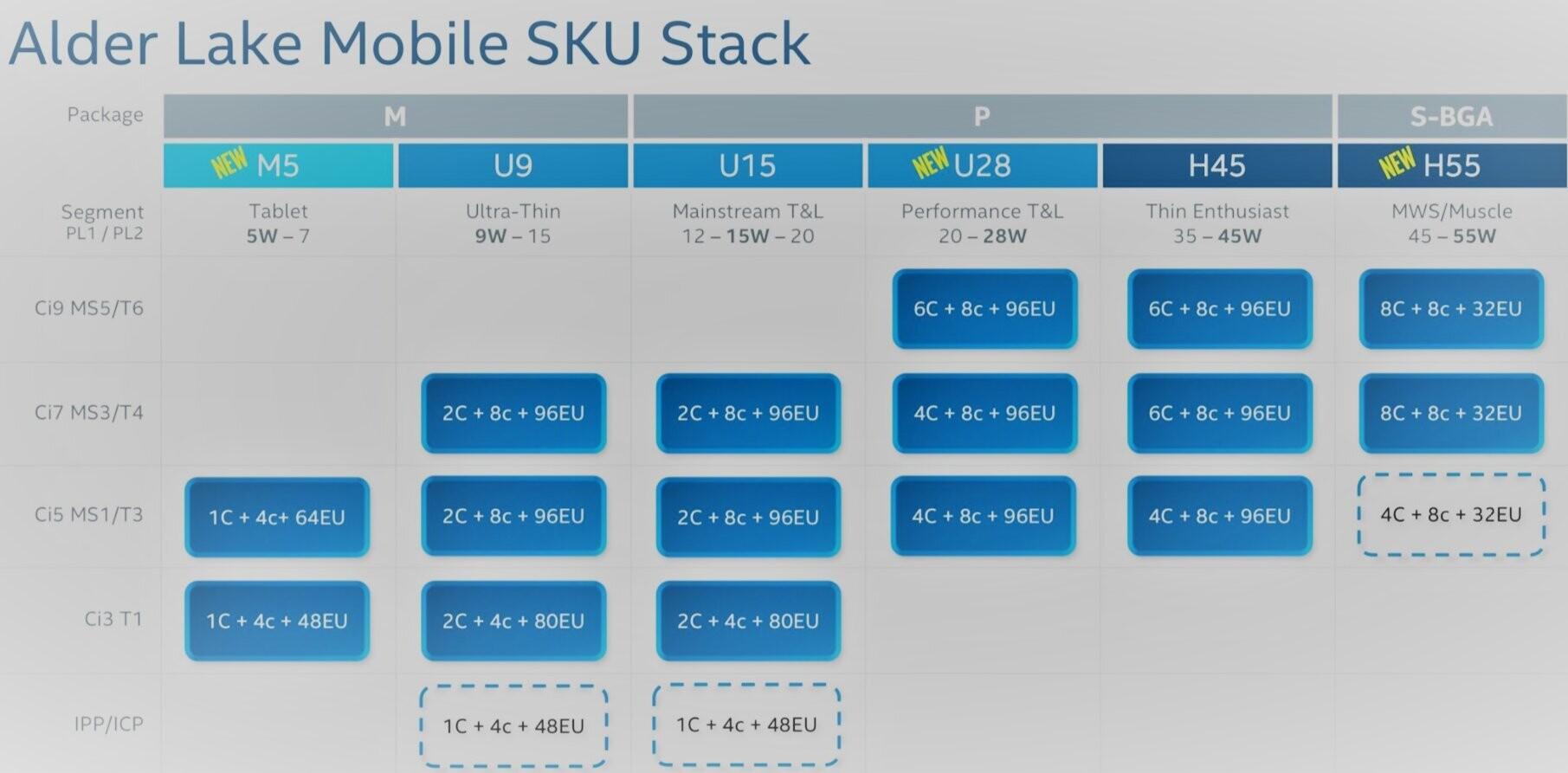 شركة Intel تعمل على ما يصل إلى 19 نسخة من معالجات Alder Lake المحمولة